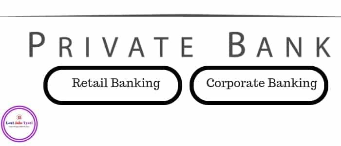 Private banks, Private banks In India,Private banks list